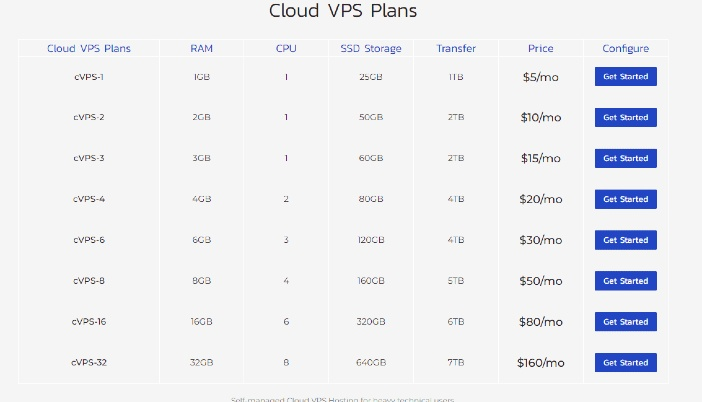 inmotion - cloud vps