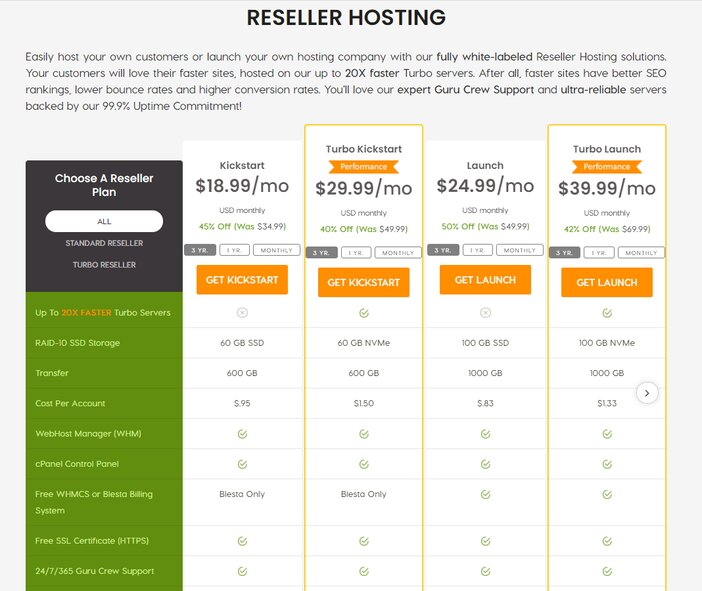 A2 hosting reseller pricing plans