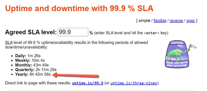99.9% Uptime Guarantee